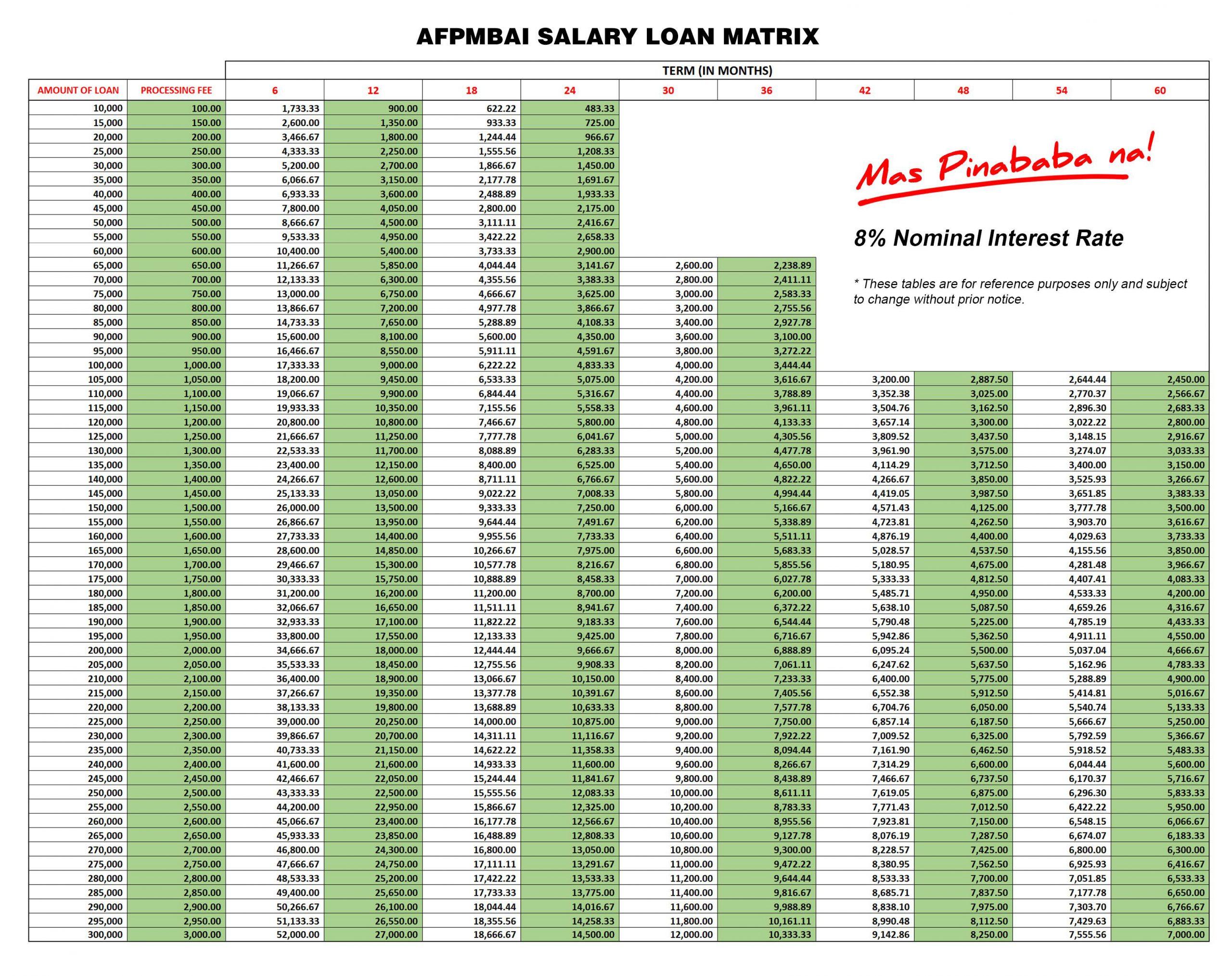 Salary Loan Afpmbai